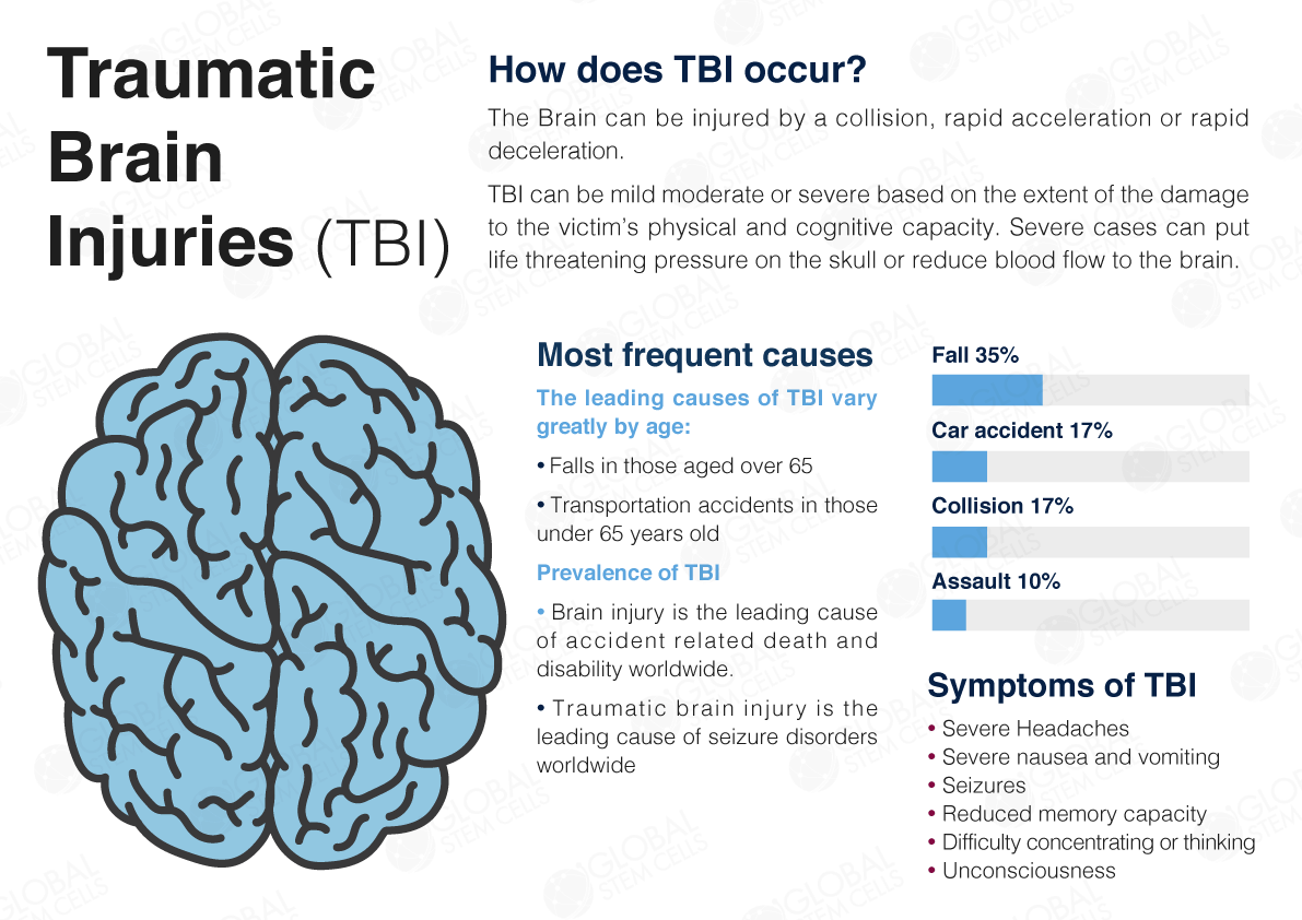 tramatic brian injury The hcbs/tbi program is for individuals who have sustained a traumatic brain injury and provides the services needed after injury to ensure that individuals can stay in their homes and be as.