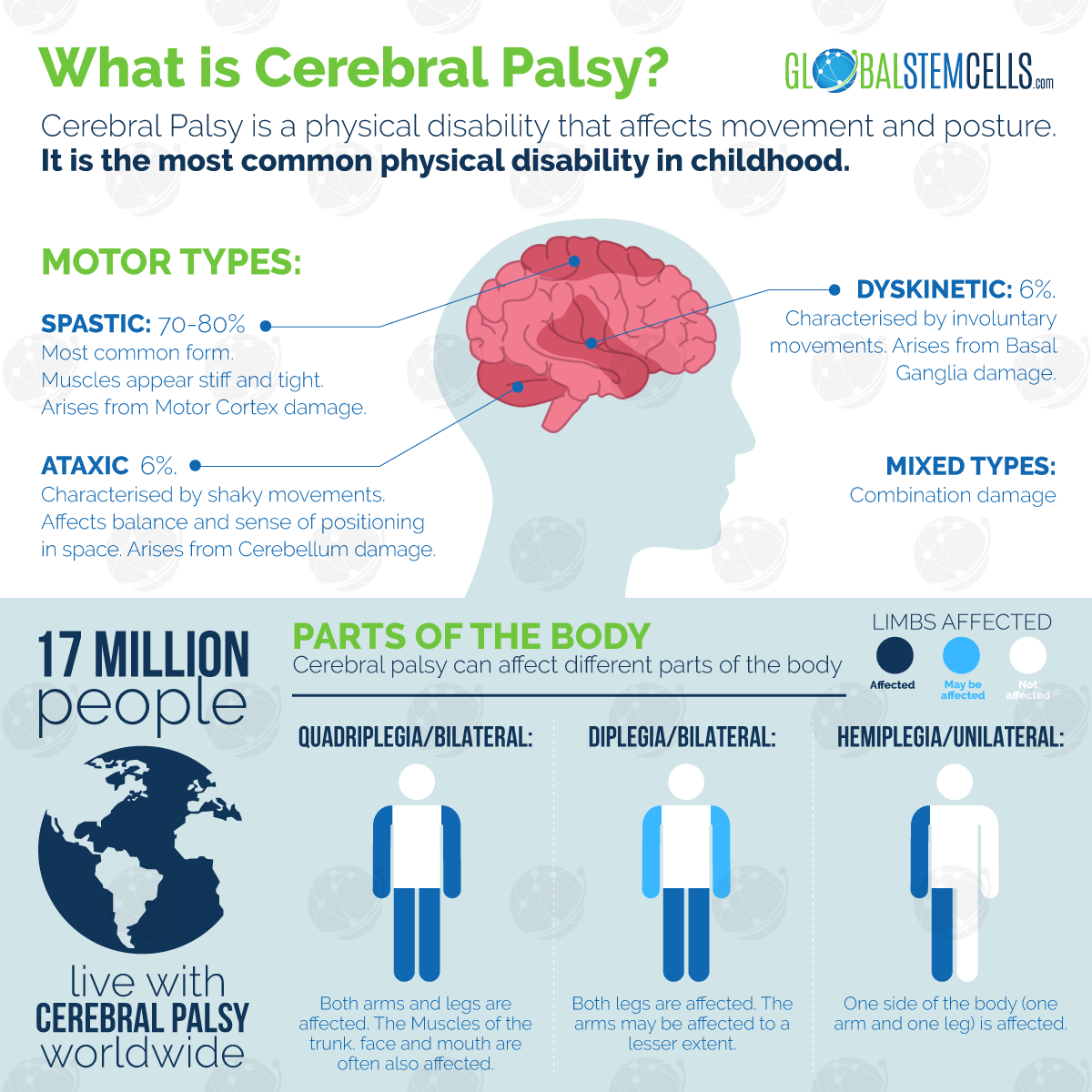 cerebral-palsy-infographic